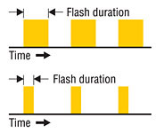 Adjustable Flash Duration