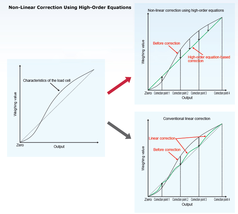 Non-Linear Correction Using High-Order Equations